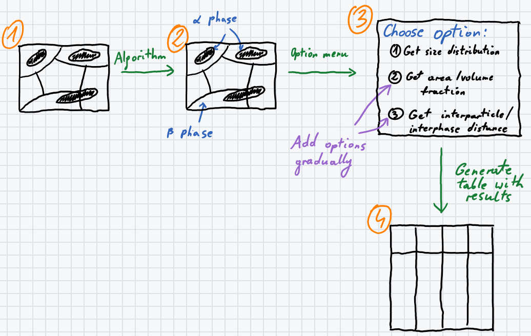 Micrograph Analyser Workflow